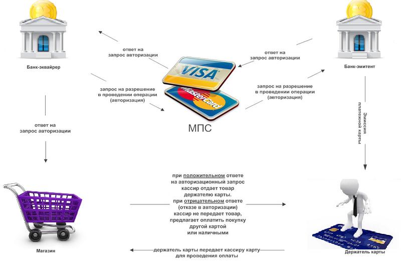 Схема работы интернет-эквайринга