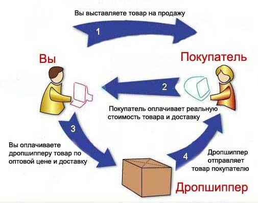 Система работы дропшиппинга