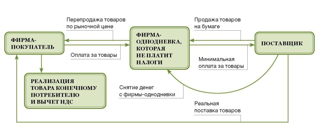 Схема всех налогов для ип