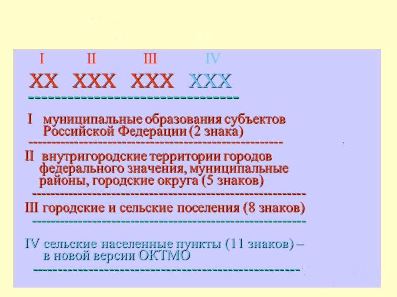 Структура кода ОКАТО