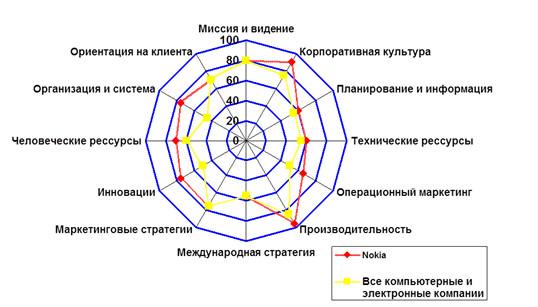 Диаграмма Nokia, пример результатов бенчмаркинга