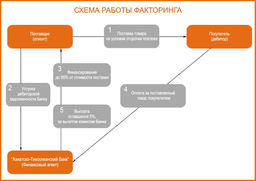 Схема работы факторинга