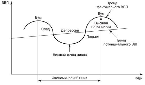 Фазы экономического цикла