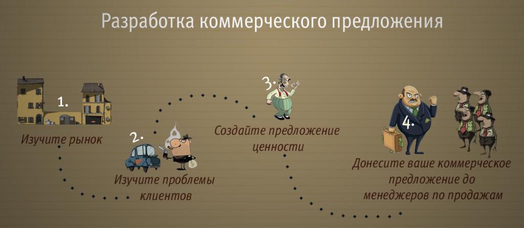 Схема разработки коммерческого предложения