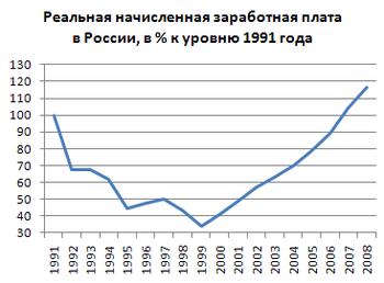Таблица реальной начисленной заработной платы в России