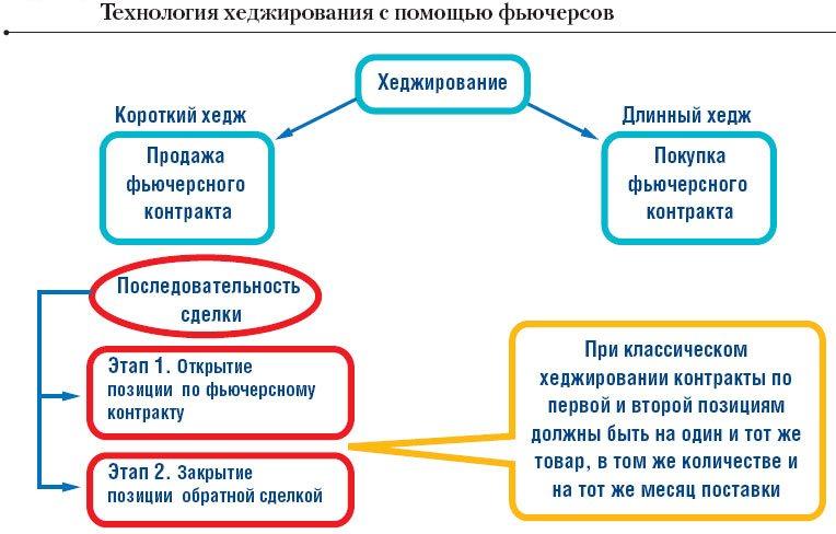 Схема видов хеджирования