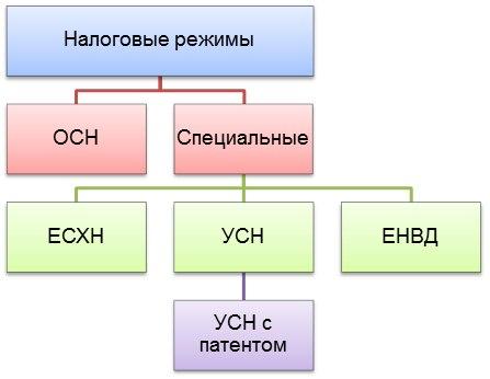 Все виды систем налогообложения