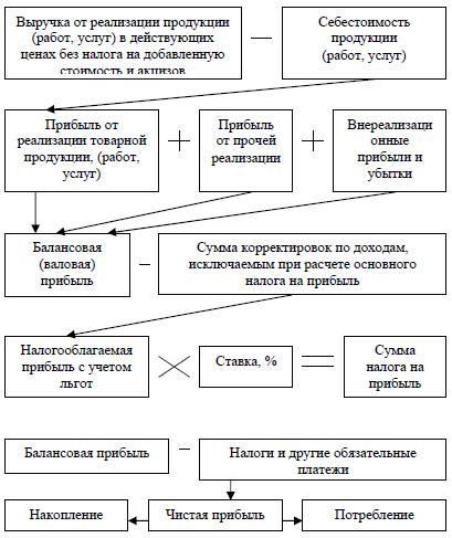 Формирование и распределение прибыли предприятия