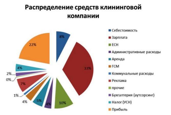 Распределение средств клининговой фирмы