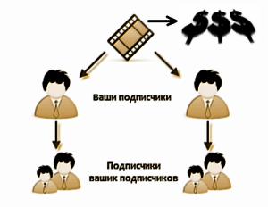 Схема заработка на просмотре видео