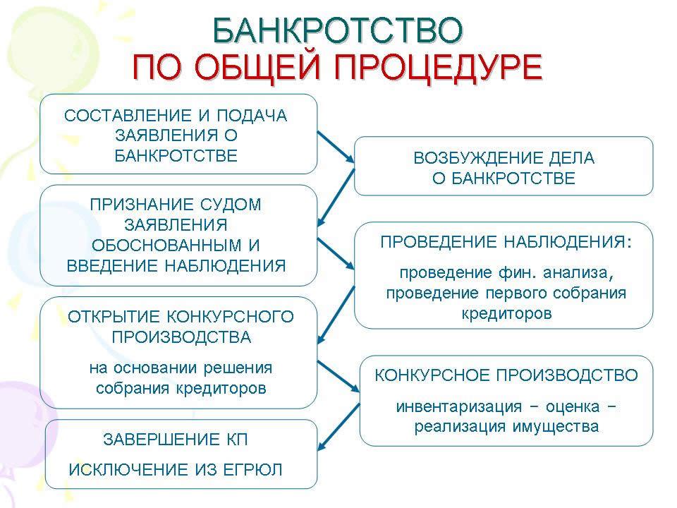 Схема банкротства по общей процедуре