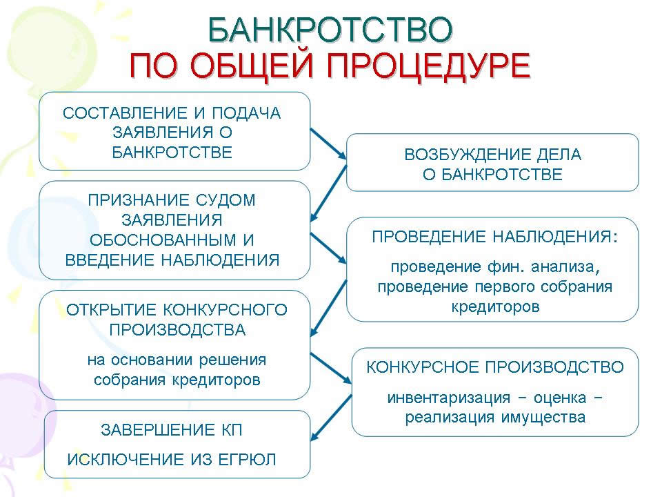 предприятия на стадии банкротства список
