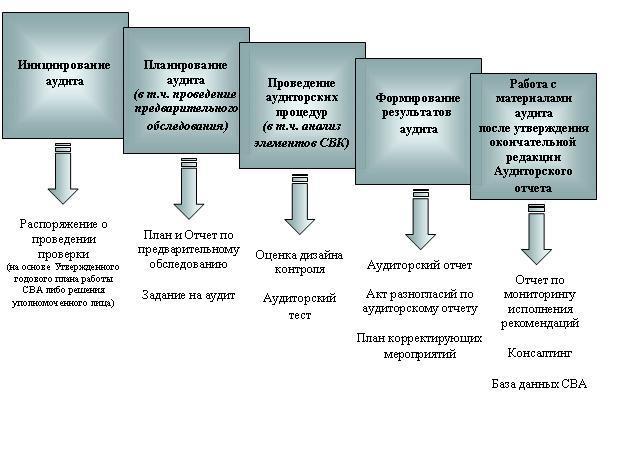 Ключевые этапы проведения аудиторской проверки