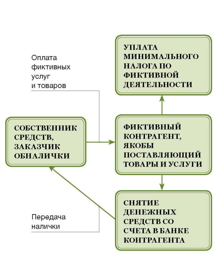 Схема обналичивания денежных средств