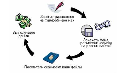 Схема заработка на файлообменниках