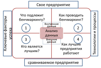 Пример структуры бенчмаркинга