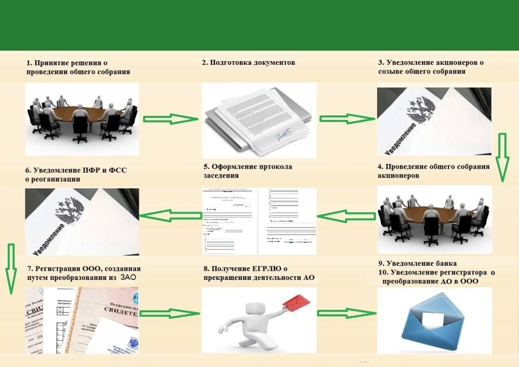 Схема преобразования ЗАО в ООО