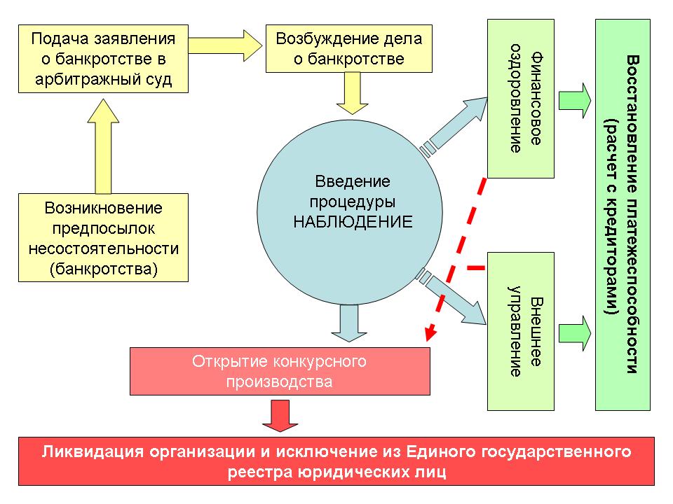 Схема проведения процедуры банкротства предприятия