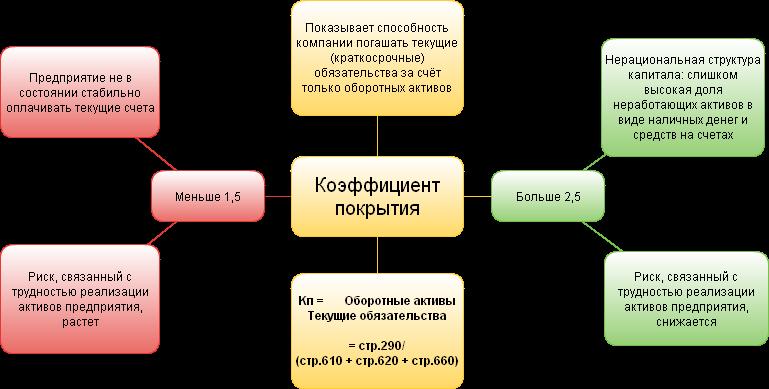 Схема коэффициента покрытия