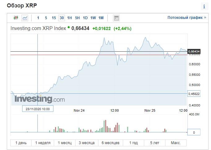 анализ графика торгов криптовалютой